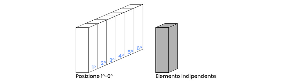 posizione elementi armadio