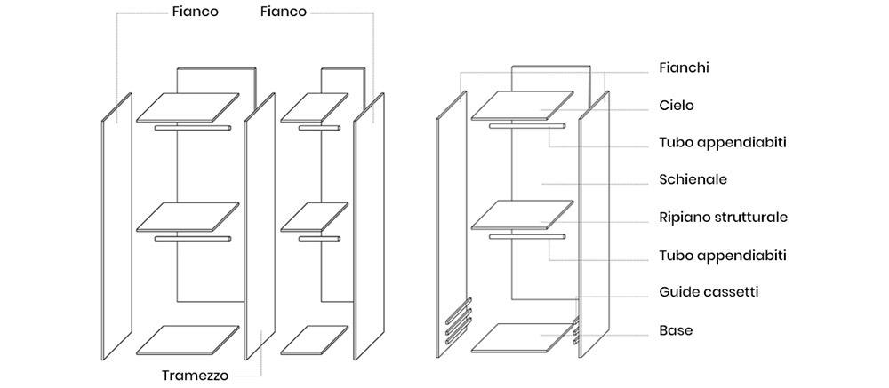 composizione armadio lineare cameretta bambini
